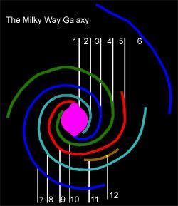 Спиральные рукава Галактики Млечный Путь